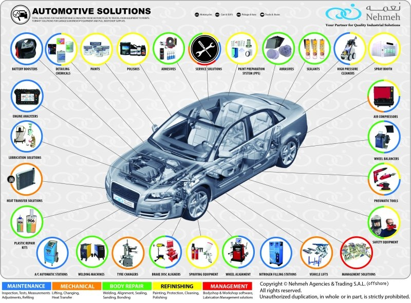 Automotive Solutions Chart © Nehmeh