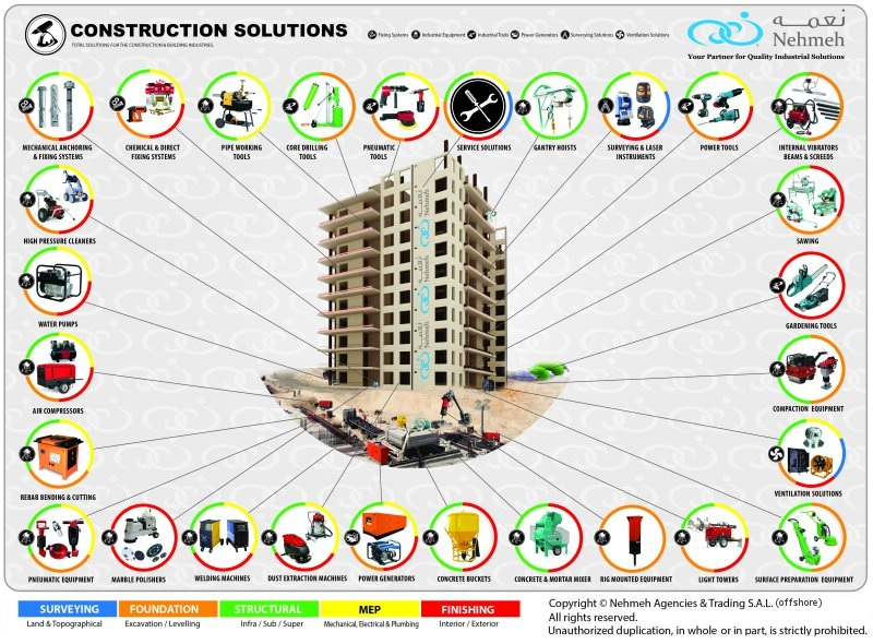 Construction Solutions Chart © Nehmeh